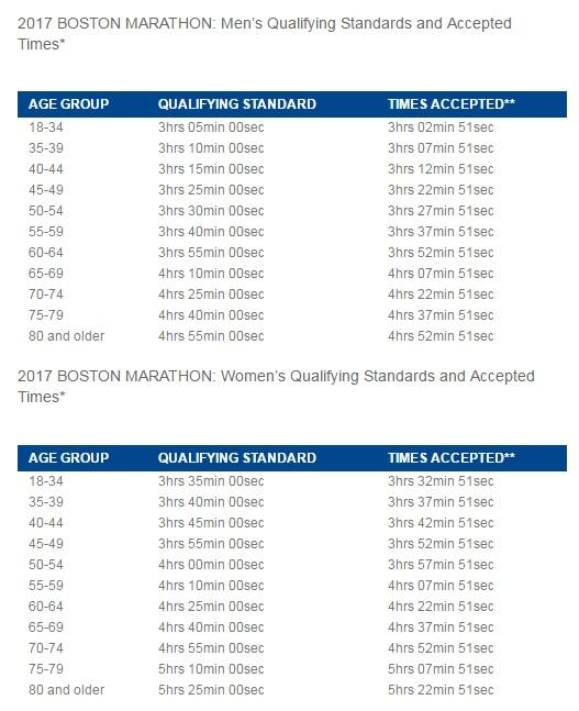 Maraton de Boston 2017 Boston Marathon tiempos de clasificación Qualyfing times 2017 Resultados Locos por Correr 01