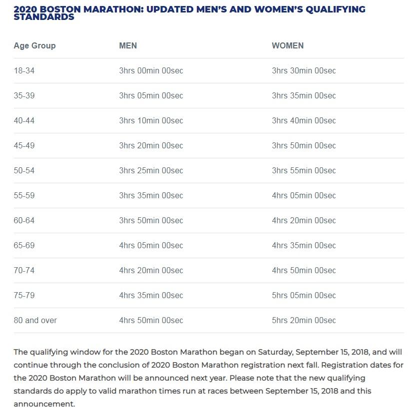 Boston Marathon 2020 qualyfing times MArcas clasificacion Locos Por Correr Inscripciones fecha fotos resultados 01
