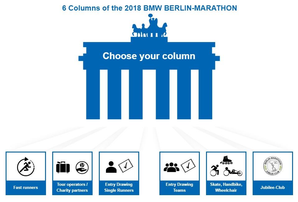 Berlin Marathon 2018 sorteo de cupos Locos Por Correr