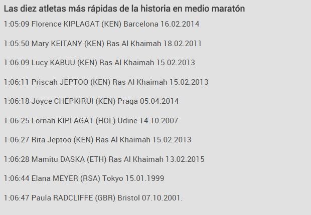Mitja barcelona 2015 resultados locos por correr 00 B