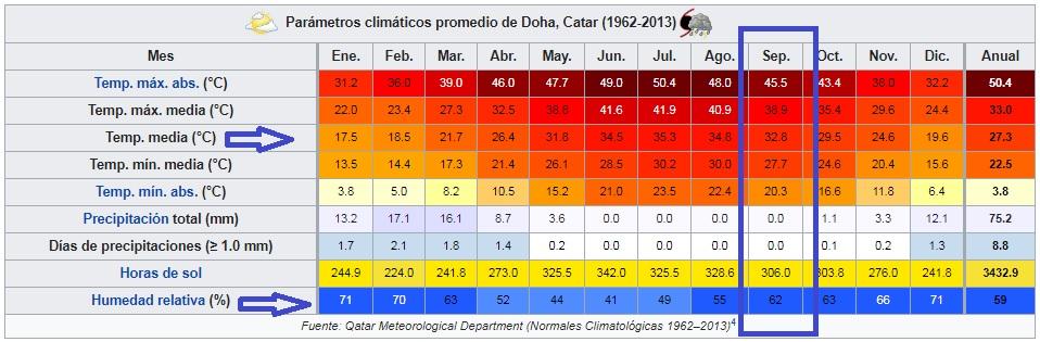 Doha clima